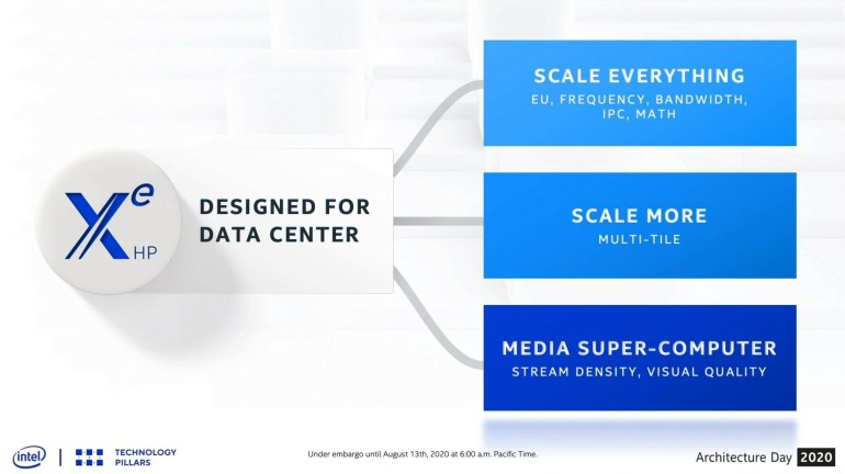 Intel spoke about a powerful video card Arctic Sound: 16384 cores and performance at the level of 42 teraflops