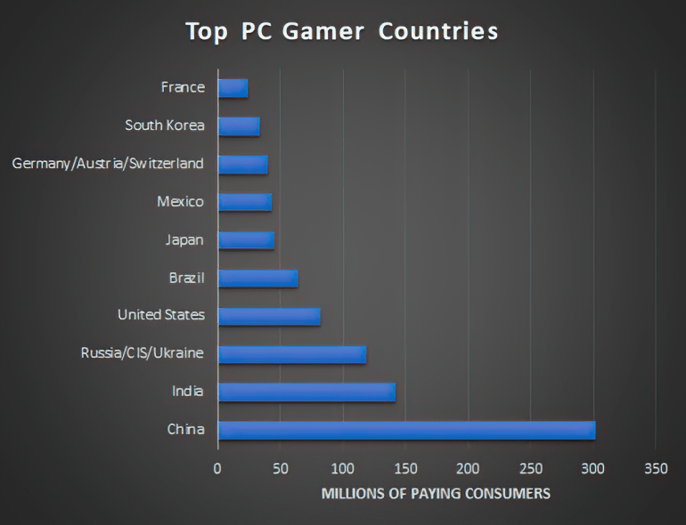 DFC Intelligence: the number of people playing video games in the world exceeds 3 billion, half of them play on the PC TechRechard