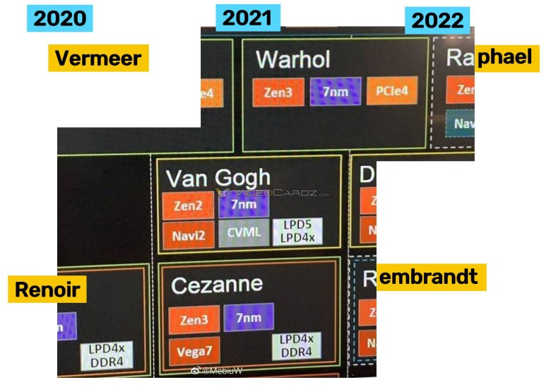 AMD's updated plans for the foreseeable future - Warhol transitional desktop CPUs and Van Gogh energy-efficient mobile APUs with Zen 2 x86 cores and RDNA 2 graphics