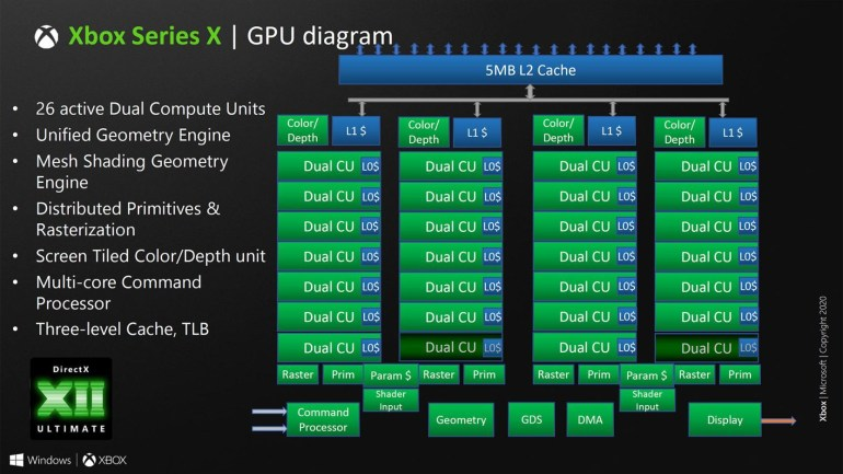 Microsoft reveals details of DirectX 12_2 (aka DirectX 12 Ultimate) - NVIDIA GeForce RTX, AMD RDNA 2 and Intel HPG will be fully compatible with the latest API