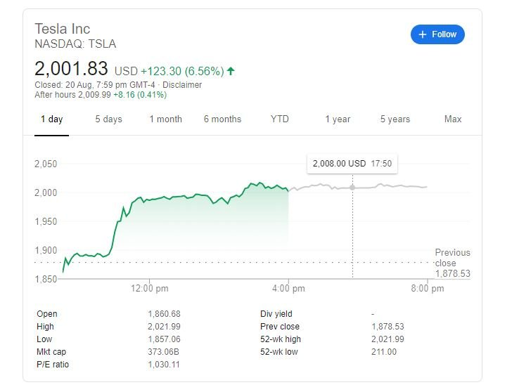 Tesla shares for the first time in history exceeded $ 2,000.  Over the year, the company has risen in price almost tenfold TechRechard