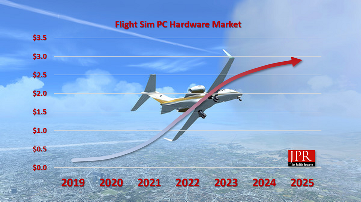"""Microsoft Flight Simulator will """"force"""" gamers to spend over $ 2.5 billion on hardware and accessories TechRechard"""