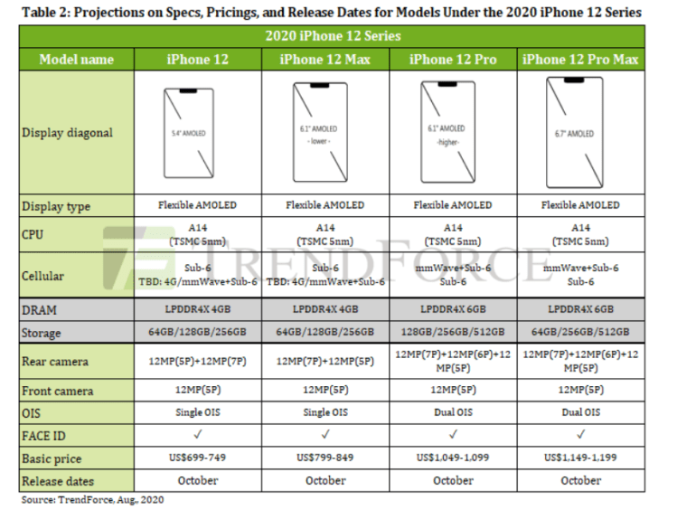 TrendForce: smartphone market hit record 16.7% last quarter, Samsung was the only one among the leaders to show a decline
