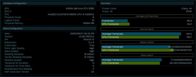 NVIDIA GeForce RTX 3080 spotted in Ashes of the Singularity: 26.7% more powerful than TX 2080 Ti at 4K resolution