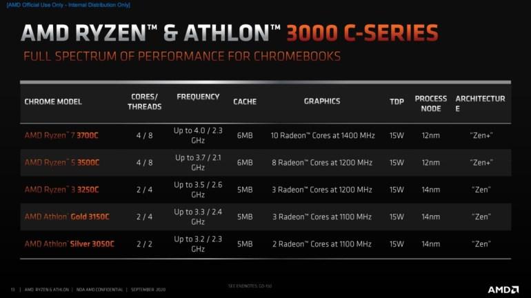 AMD Announces First Zen-Architecture Processors for Chromebooks - Ryzen 3000 C-Series