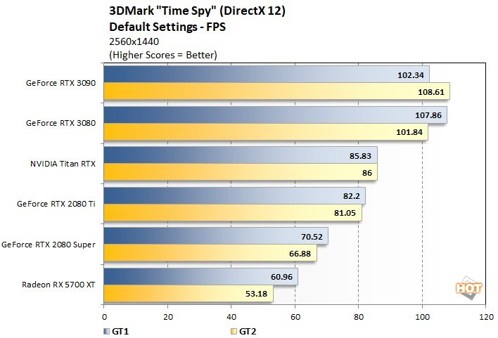 NVIDIA GeForce RTX 3090 video card shows up to 10-15% performance gain in games compared to GeForce RTX 3080