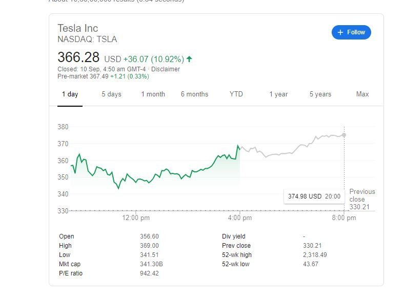 Tesla shares lost 34% in a week and a half and entered a downtrend, but don't worry - Elon Musk's company is still doing great TechRechard