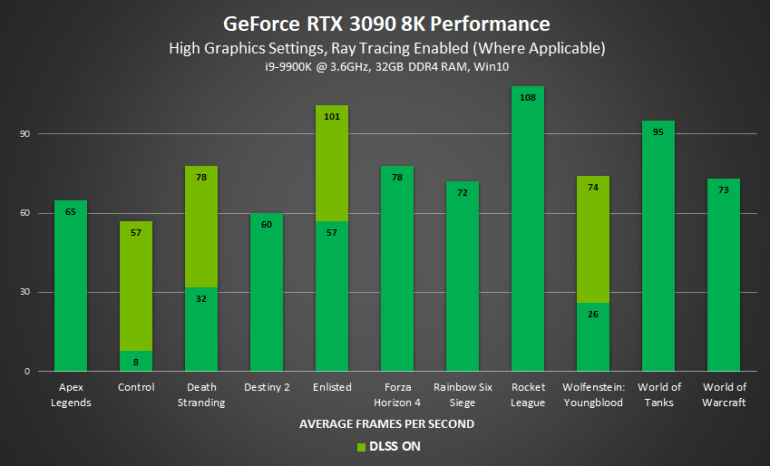 NVIDIA Shares Benchmark Results RTX 3090 (10-15% Faster Than RTX 3080 In Gaming) And Warns Of Limited Availability