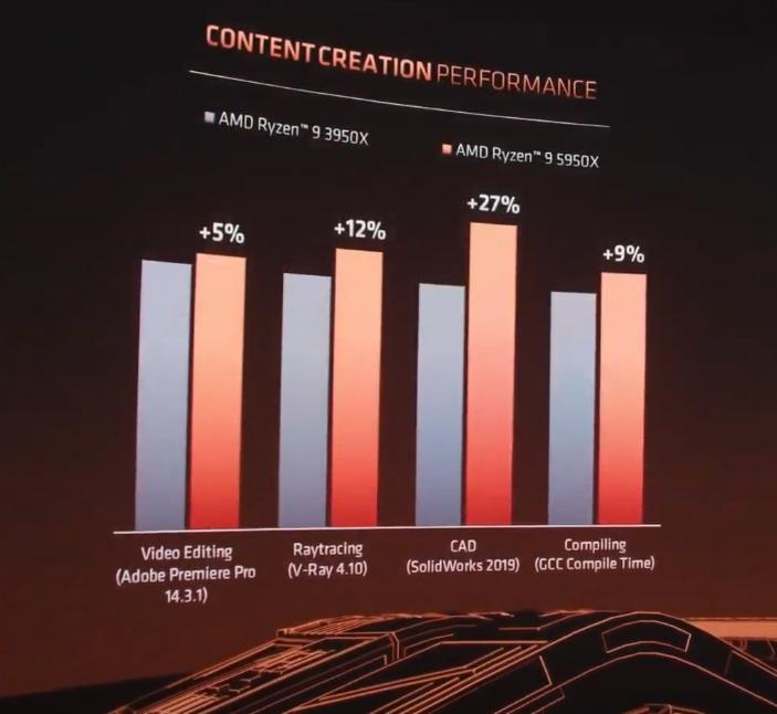 AMD Ryzen 5000 processors introduced TechRechard