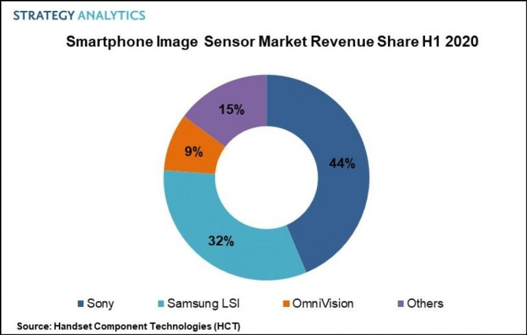 Smartphone camera sensor market grows 15% year over year to $ 6.3 billion.Sony maintains leadership, but Samsung closes the gap
