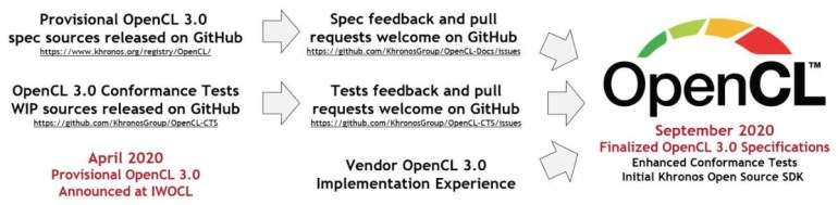 The final specification of OpenCL 3.0 has been released