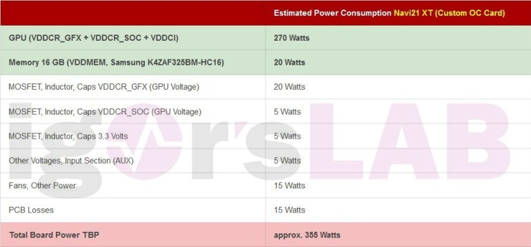 Disclosed power consumption parameters of AMD Radeon RX 6000 (Big Navi) video cards - up to 355 W for overclocked models