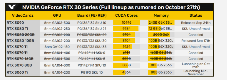 The GeForce RTX 3060 Ti video card is completely declassified - 4864 CUDA cores, 8 GB of memory, GPU with a frequency of up to 1665 MHz and a price below $ 400
