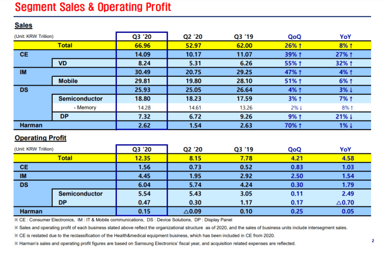 Record revenue and high sales of smartphones.  Highlights from Samsung's quarterly report