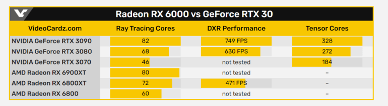 Early tests show that in ray tracing, the Radeon RX 6800 XT is one third slower than the GeForce RTX 3080