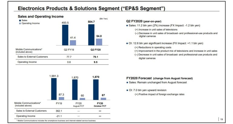 Sony for the first time in more than two years stabilized sales of Xperia smartphones, but the division for the production of image sensors began to