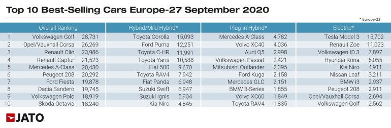For the first time in history, more electric cars than diesel cars were sold in Europe [инфографика]