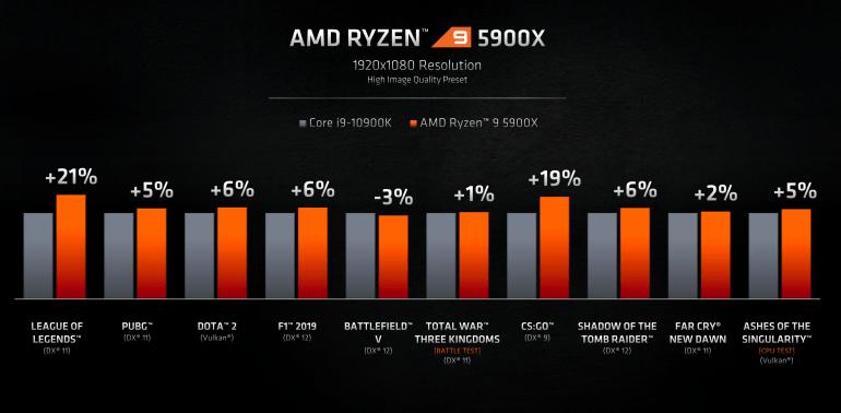 AMD Announces Zen 3 Series Ryzen 5000 Processors Including World's Best Gaming CPU