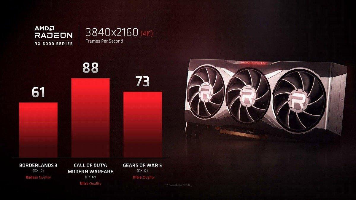 AMD showed the top-end video card Radeon RX 6000 TechRechard