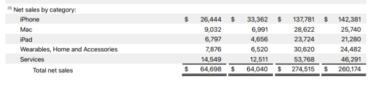 Apple's financials: $ 274.5 billion in annual revenues, amid best-ever Mac sales, and record revenue from services and wearable sales