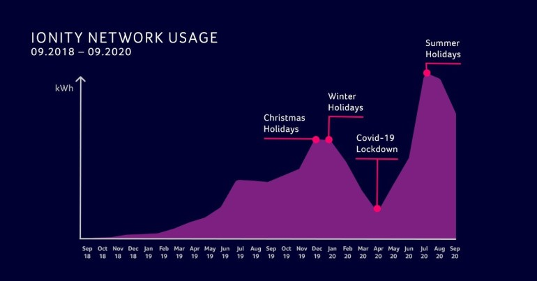 IONITY European Rapid Charging Network Shows How Coronavirus and Holidays Have Impacted Electric Vehicle Charging Volume in the Last Two Years