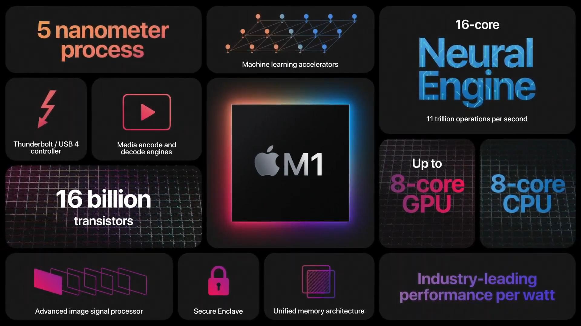 M1 is Apple's first ARM chipset TechRechard