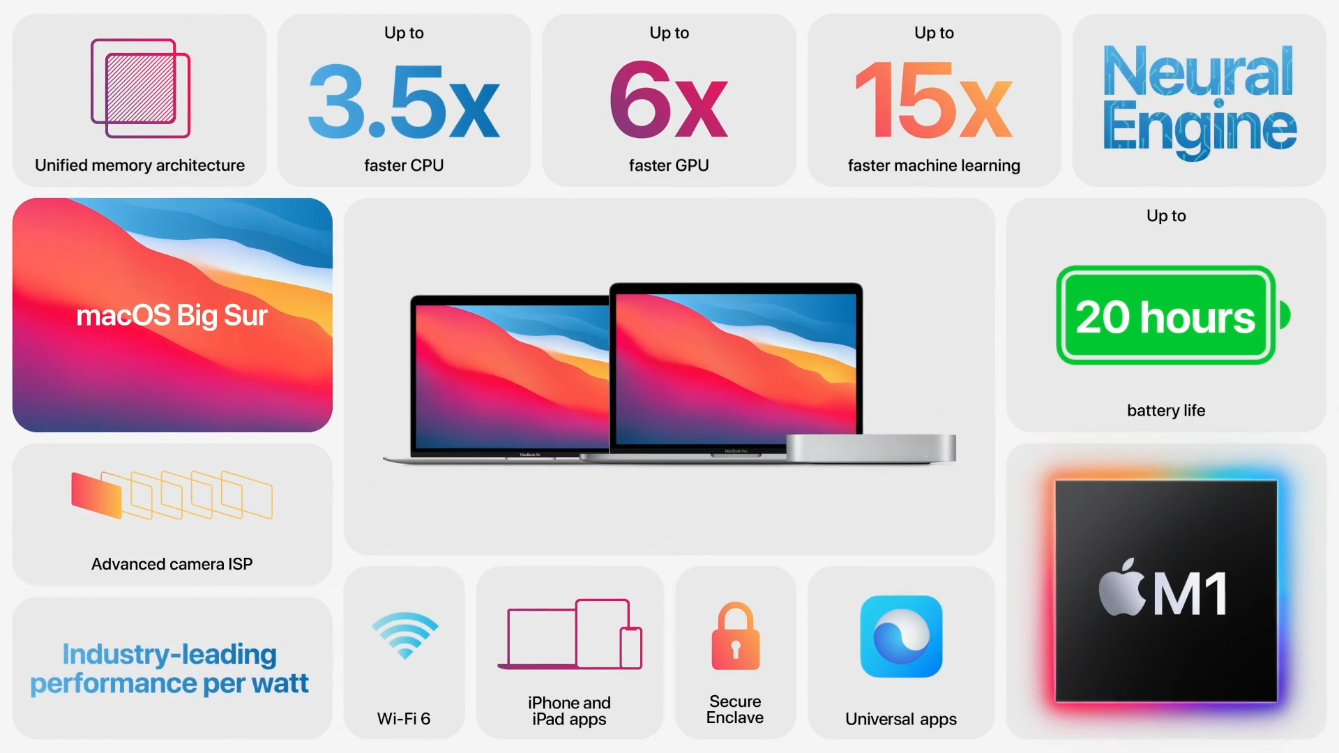 MacBook Air, MacBook Pro and Mac Mini are the first to receive the new Apple M1 chip TechRechard