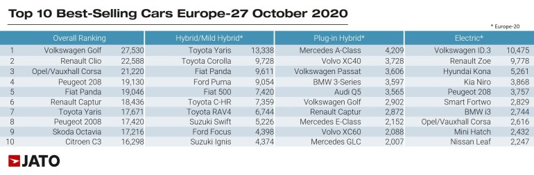 European electric vehicle sales in October: 71.8 thousand units, 200% annual growth, top-selling model - Volkswagen ID.3 [инфографика]