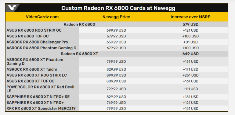 AMD: It Will Take 4-8 Weeks Before AIB Partners' Radeon RX 6800 Prices Return to Recommended