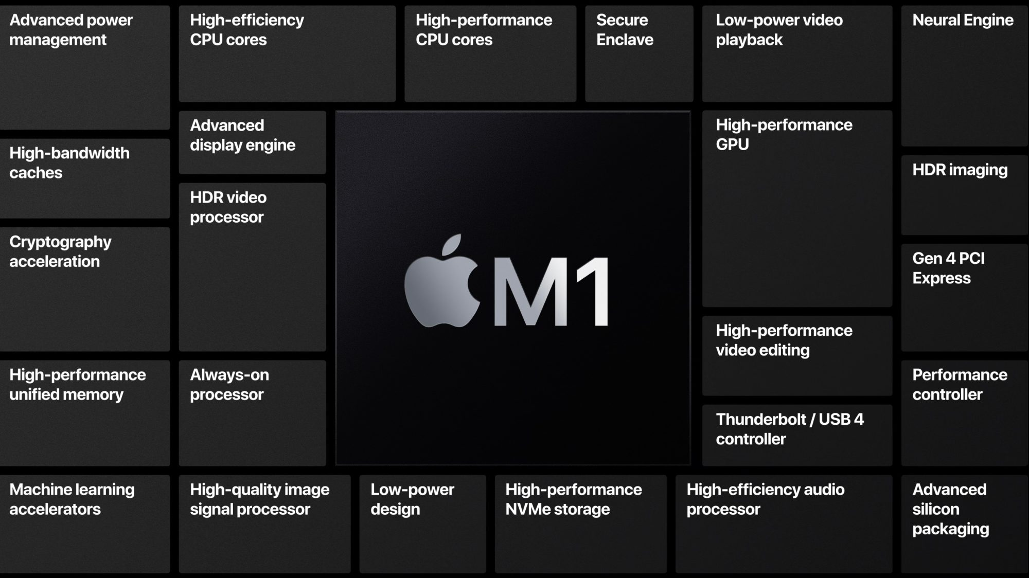The first tests of the new MacBook Air with the M1 chip show very solid results TechRechard