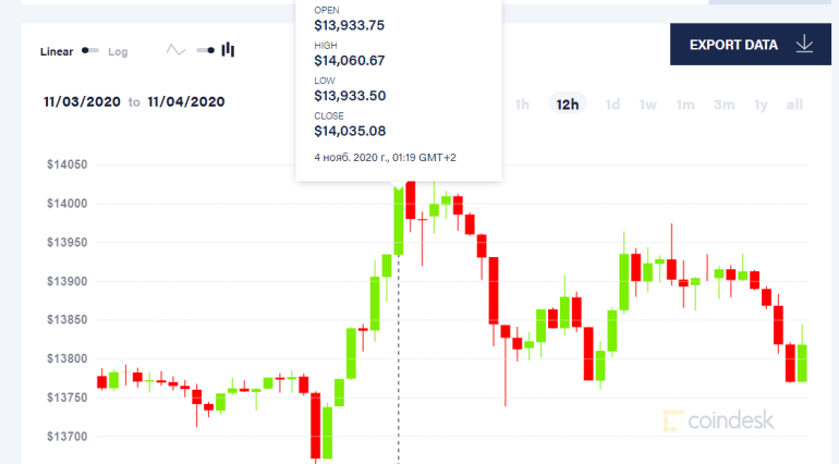Bitcoin climbed above $ 14,000 for the second time in less than a week.  So much cryptocurrency hasn't cost since January 2018