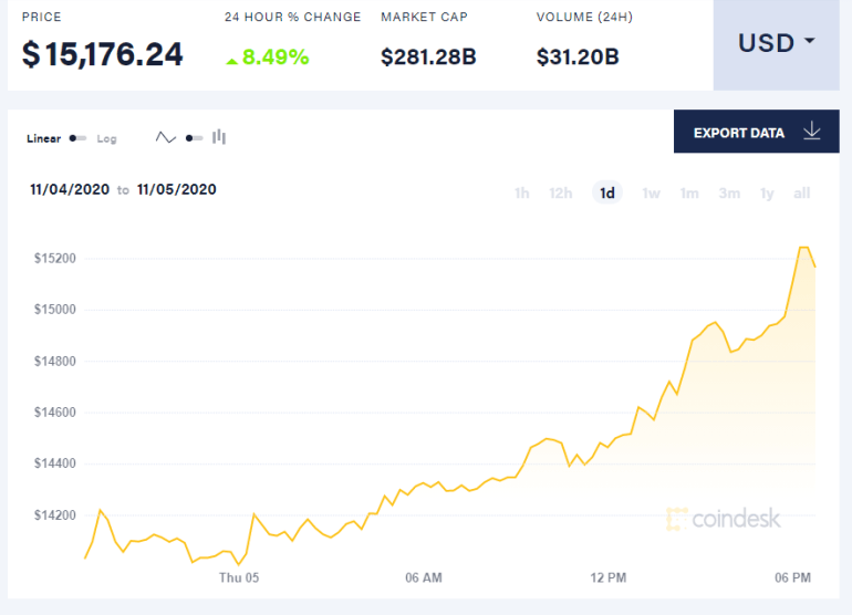 Bitcoin continues to grow - it is already more than $ 15,000