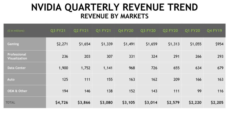 NVIDIA reported a record quarterly revenue - it reached $ 4.73 billion
