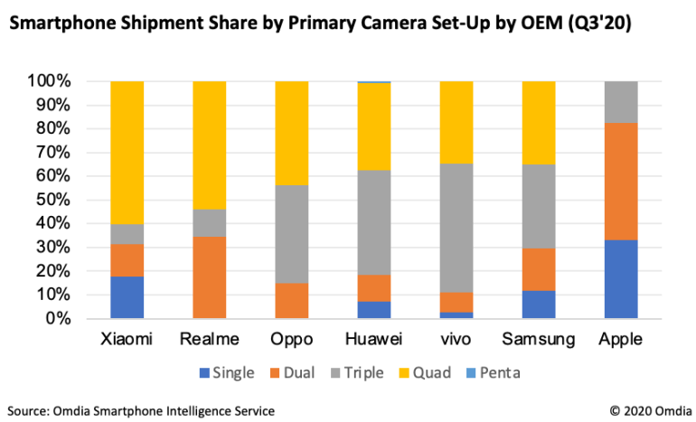 Quad cameras are now mainstream.  Last quarter, every third smartphone sold in the world was equipped with such a camera