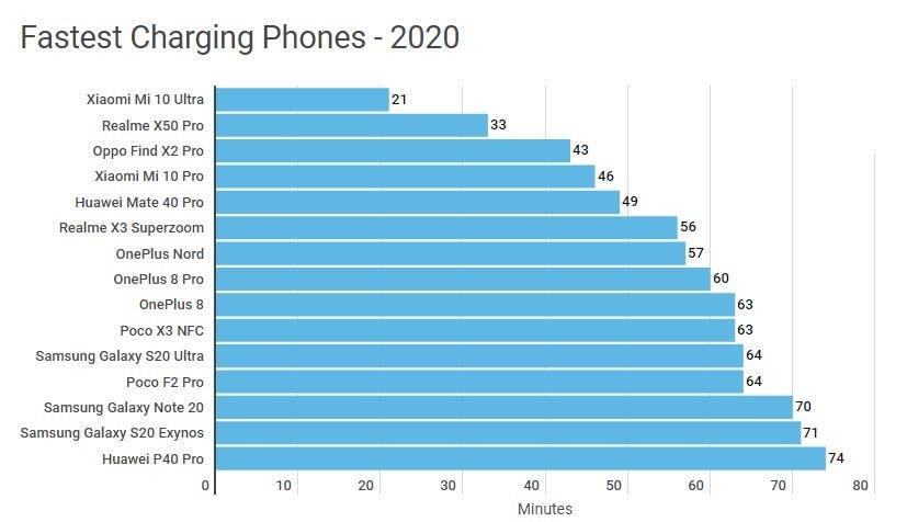 2020 smartphones with the fastest charging announced