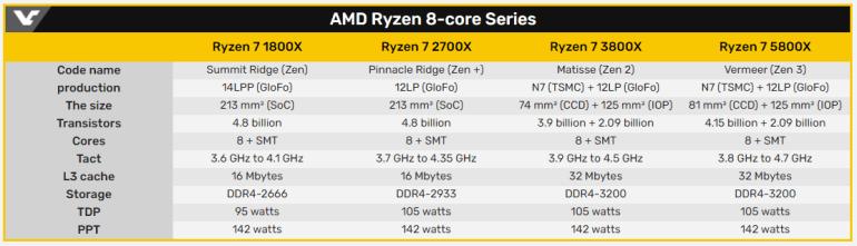 81% in games and 72% in applications: Boost AMD Zen3 over 1st Gen Zen