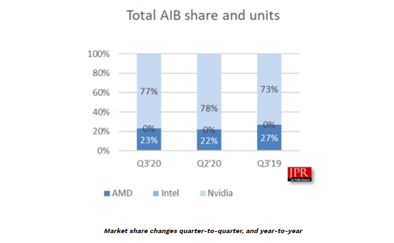 Coronavirus and Growth in Gaming Provide AIB Partners AMD and NVIDIA with Best Quarterly Sales in Years