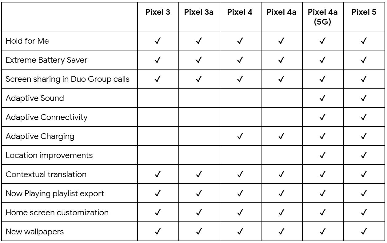 Pixel smartphones get another set of Pixel Drop updates TechRechard