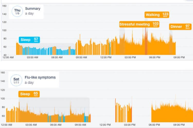 Apple Watch can detect COVID-19 up to a week before symptoms appear TechRechard